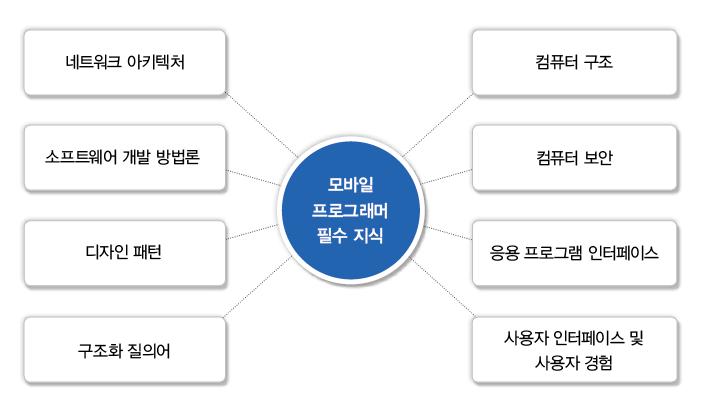 모바일 개발 구조.png